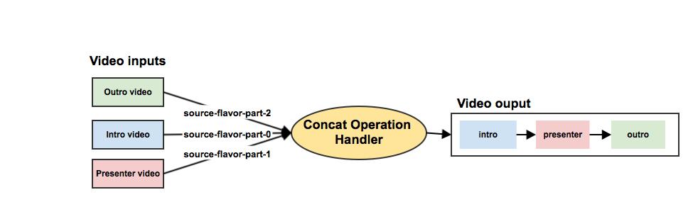 Concat - Opencast - Administration Guide